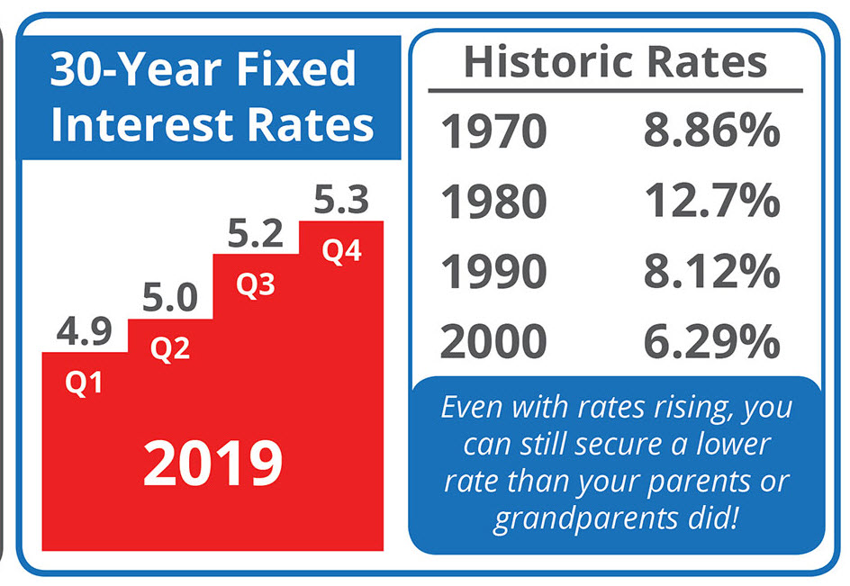 2019 interest rates set to increase to 5.3%