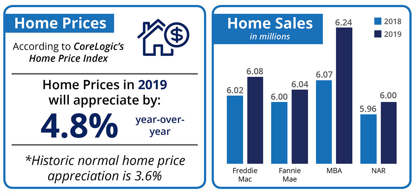 Home Prices will Appreciate by 4.8% in 2019